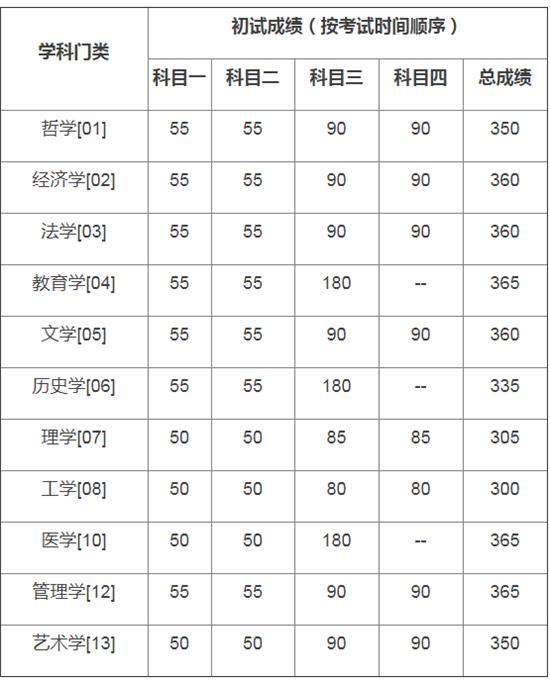 中国人民大学2020年硕士研究生招生考试考生进入复试分数线及基本要求
