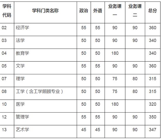天津大学2020年硕士研究生入学考试初试进入复试基本分数要求(含非全日制)