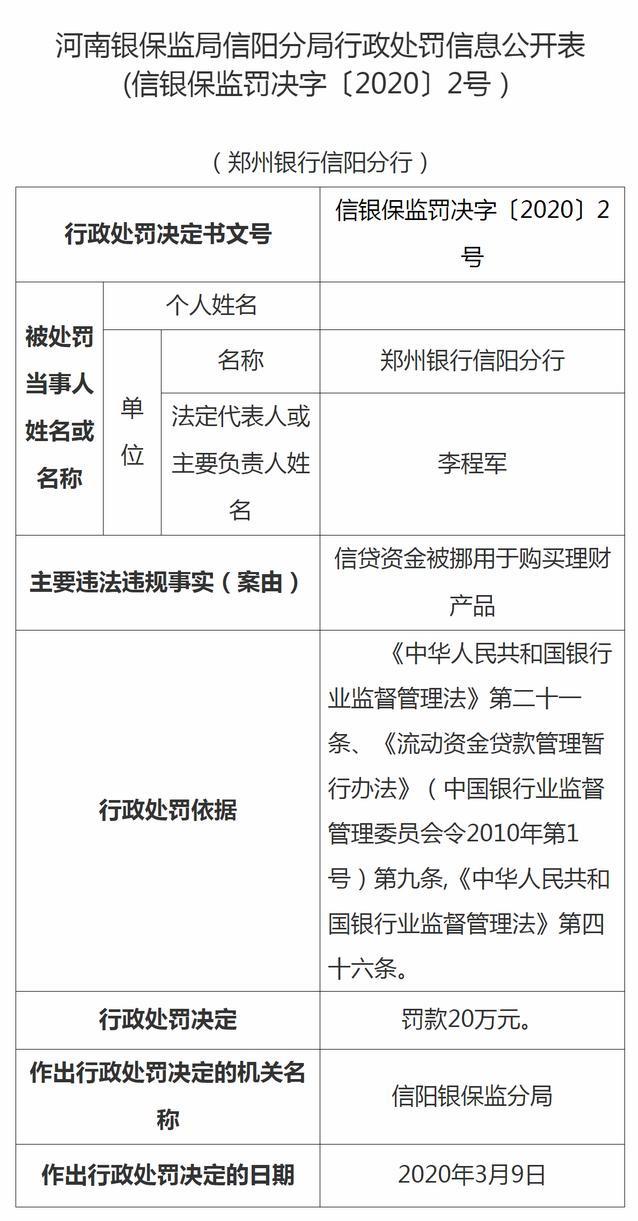 挪用信贷资金购买理财产品,郑州银行信阳分行被罚20万元