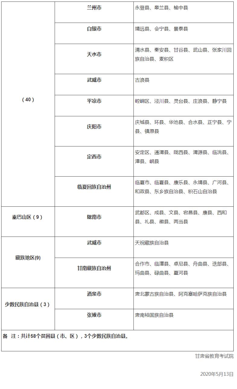 甘肃2020年高校专项计划报名公告出炉