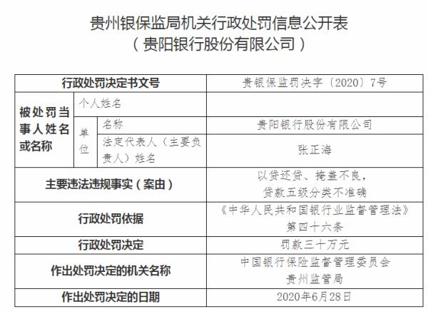 贵阳银行多次以贷还贷掩盖不良遭处罚!