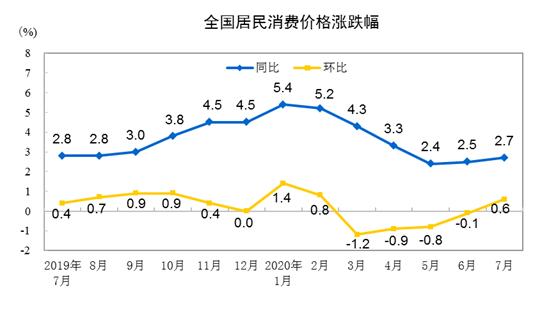7月份,全国居民消费价格环比上涨0.6%