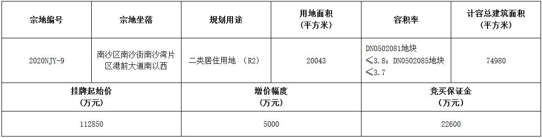 鲁能12.92亿元竞得广州市南沙区一宗居住用地 竞配建面积7400㎡-中国网地产