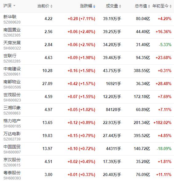 A股三大股指缩量震荡 沪指跌1.30%