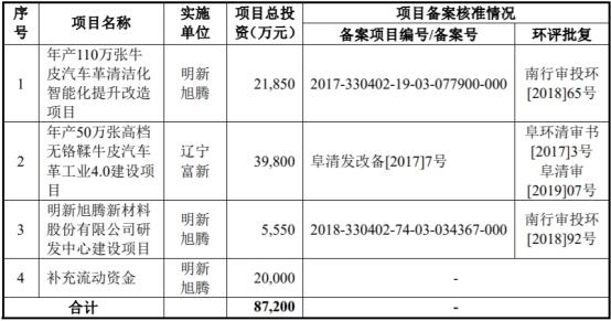 明新旭腾依赖大客户净利增速远超营收遭质疑