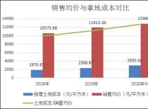 """绿地控股上半年净利下滑10% 触网传""""三条红线""""降债刻不容缓"""