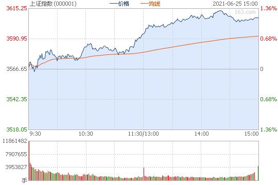 机构观点:下半年A股整体或维持震荡态势