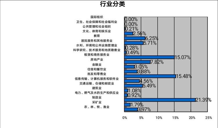 郑州十大短缺职业排行榜公布 制造业用人需求最大