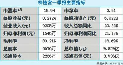 新三板川企梓橦宫冲刺精选层获成功 市盈率为7月以来最低